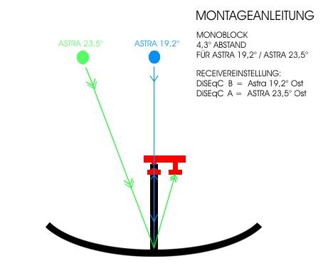 antennentechnik friedrich gmbh monoblock single lnb astra 19 2 astra 23 5. Black Bedroom Furniture Sets. Home Design Ideas